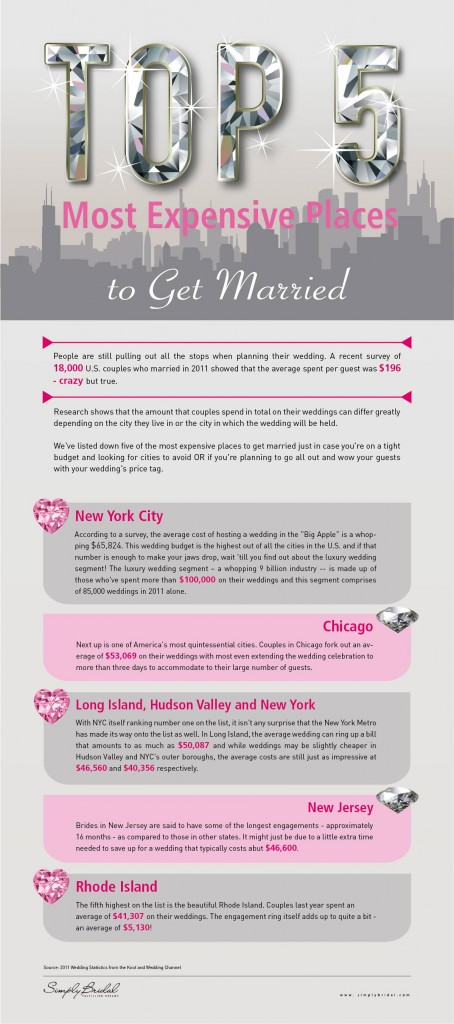 Top 5 Most Expensive Places to get Married In