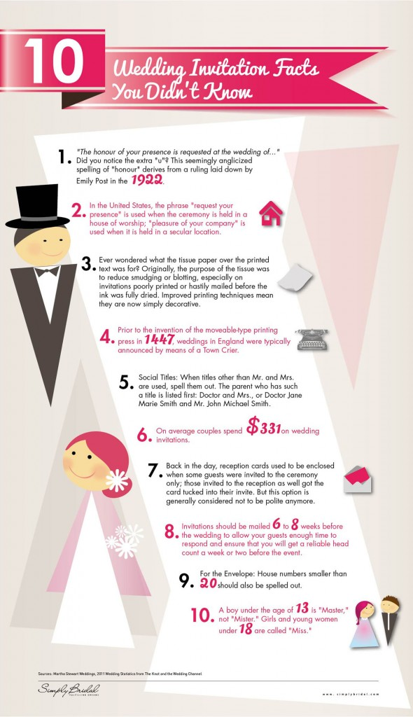 10 Wedding Invitation Facts You Didn't Know